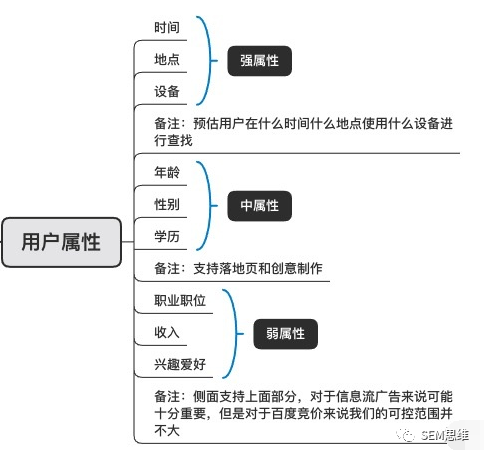sem分析网,SEM,SEO,账户,策略,目标受众
